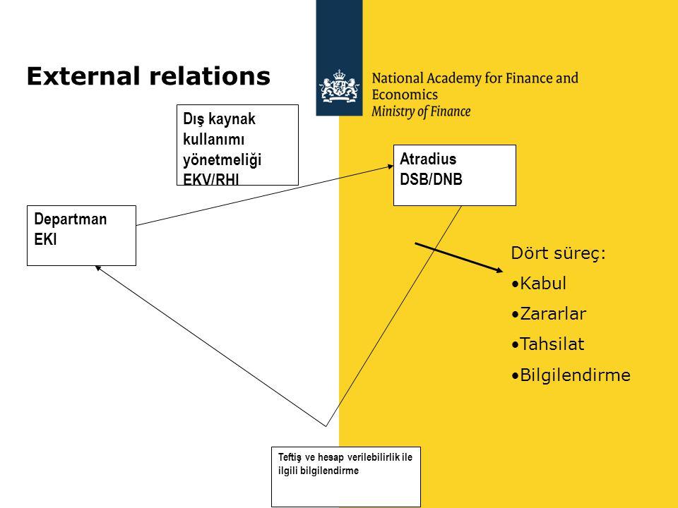 External relations Dış kaynak kullanımı yönetmeliği EKV/RHI