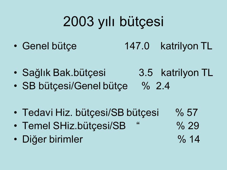 2003 yılı bütçesi Genel bütçe 147.0 katrilyon TL