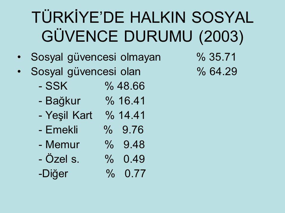 TÜRKİYE'DE HALKIN SOSYAL GÜVENCE DURUMU (2003)