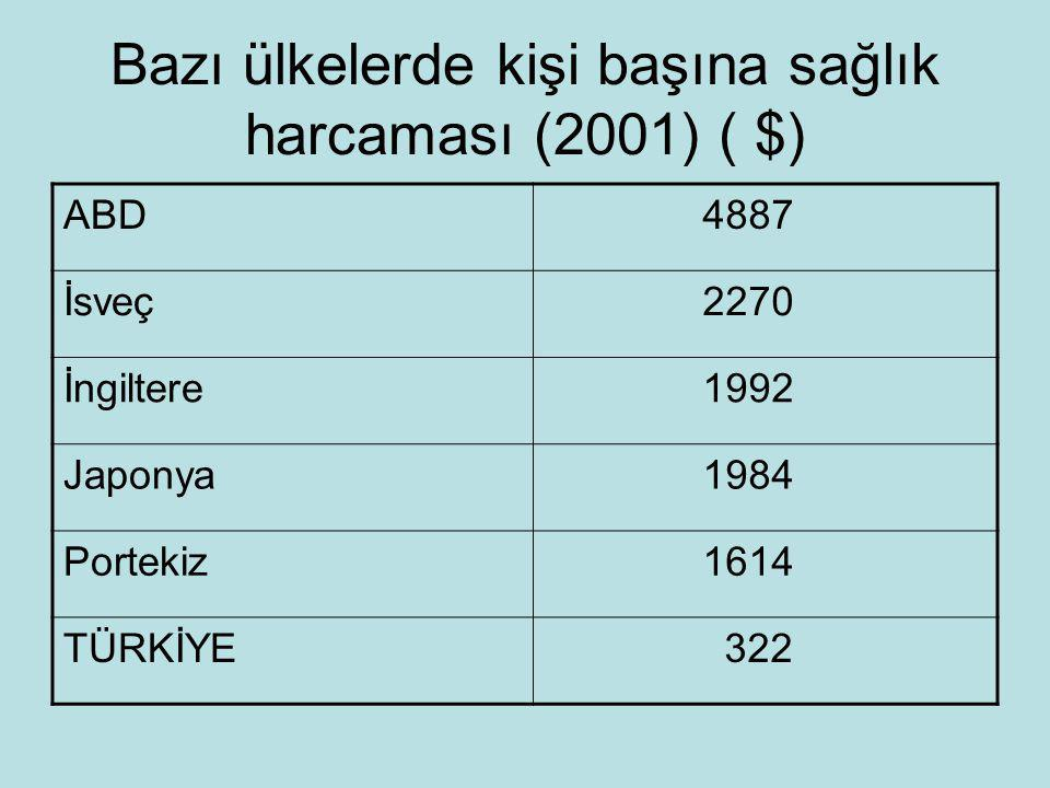 Bazı ülkelerde kişi başına sağlık harcaması (2001) ( $)