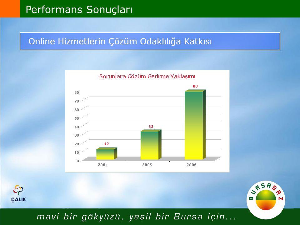 Performans Sonuçları Online Hizmetlerin Çözüm Odaklılığa Katkısı