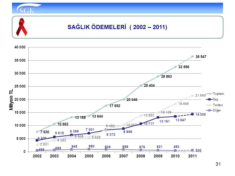 SAĞLIK ÖDEMELERİ ( 2002 – 2011)