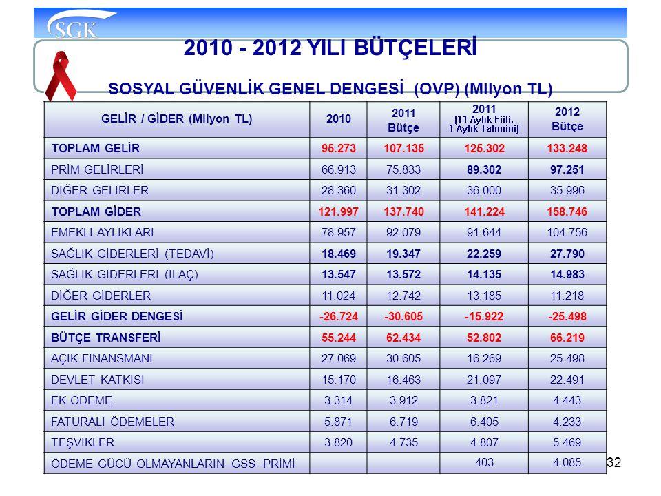 GELİR / GİDER (Milyon TL)
