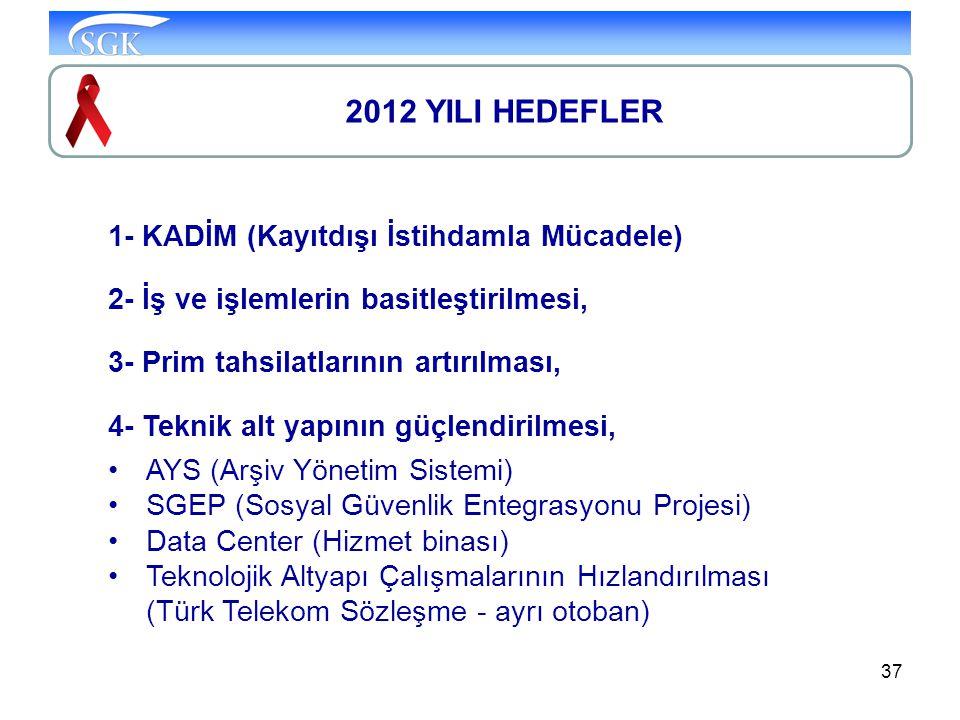 2012 YILI HEDEFLER 1- KADİM (Kayıtdışı İstihdamla Mücadele)