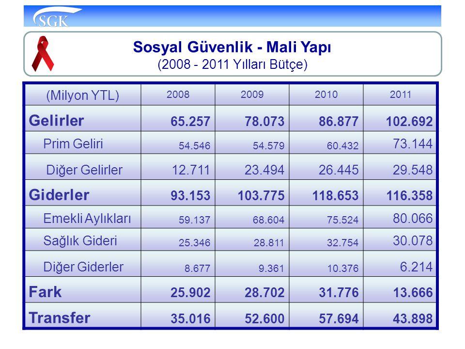 Sosyal Güvenlik - Mali Yapı (2008 - 2011 Yılları Bütçe)