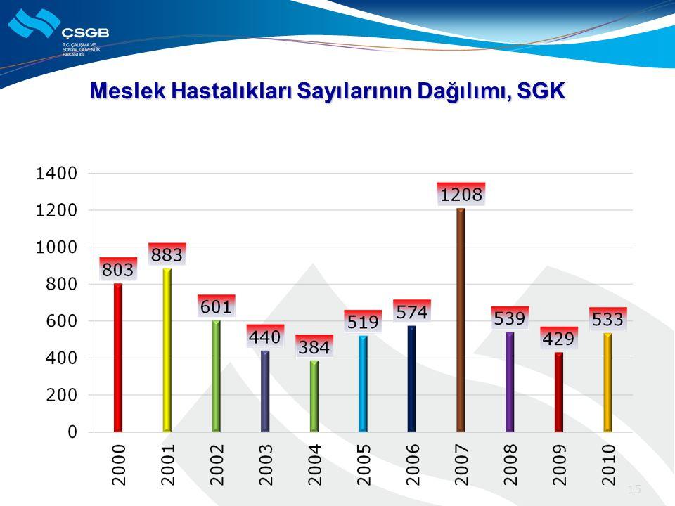 Meslek Hastalıkları Sayılarının Dağılımı, SGK