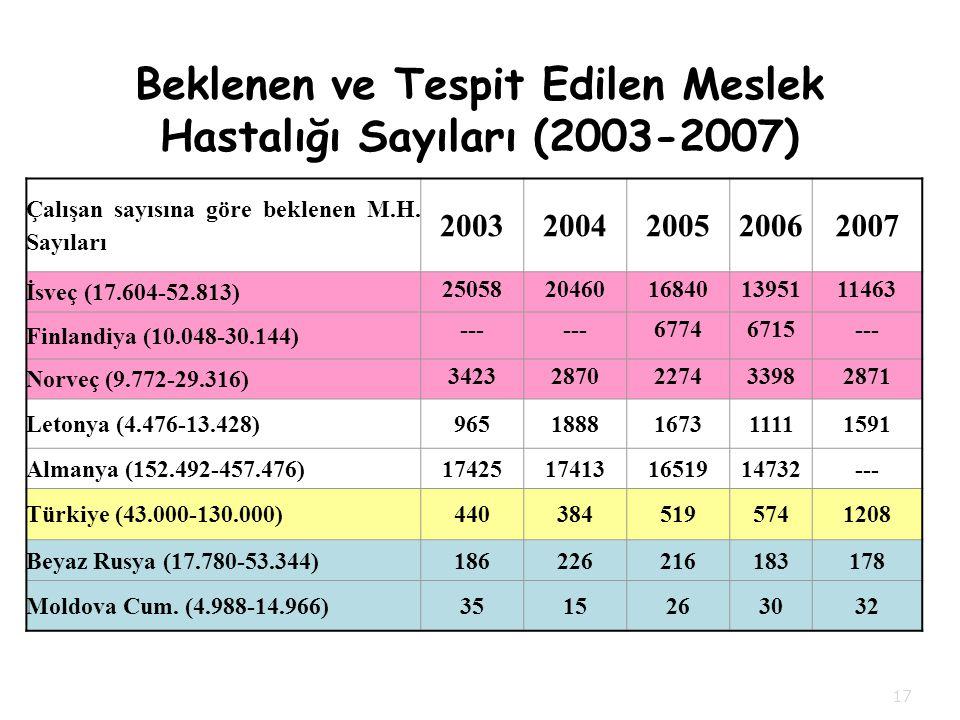 Beklenen ve Tespit Edilen Meslek Hastalığı Sayıları (2003-2007)