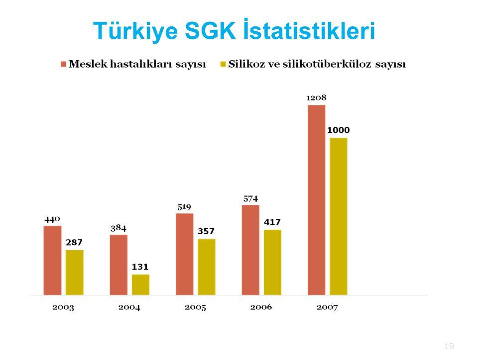 Türkiye SGK İstatistikleri