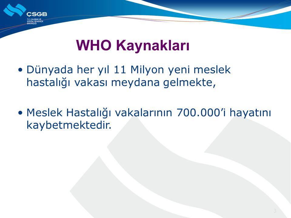 WHO Kaynakları Dünyada her yıl 11 Milyon yeni meslek hastalığı vakası meydana gelmekte,