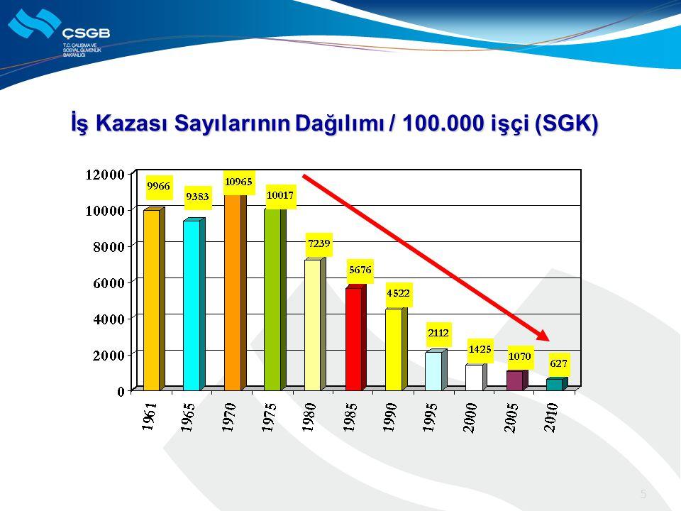 İş Kazası Sayılarının Dağılımı / 100.000 işçi (SGK)