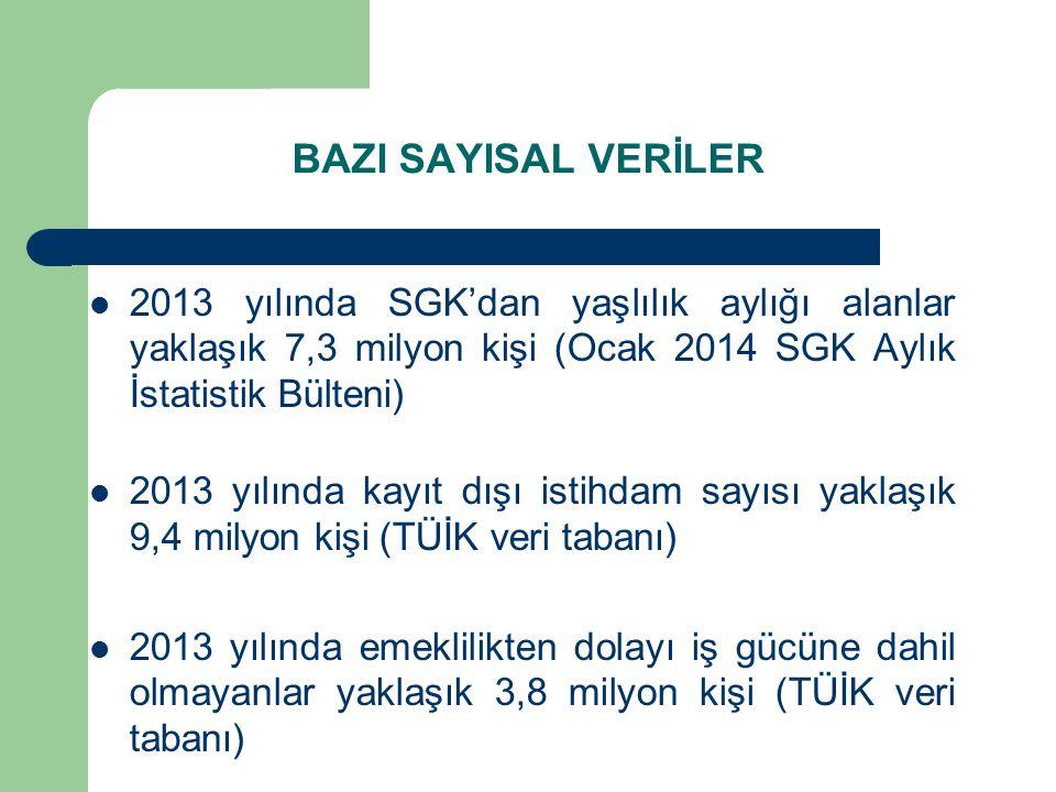 BAZI SAYISAL VERİLER 2013 yılında SGK'dan yaşlılık aylığı alanlar yaklaşık 7,3 milyon kişi (Ocak 2014 SGK Aylık İstatistik Bülteni)