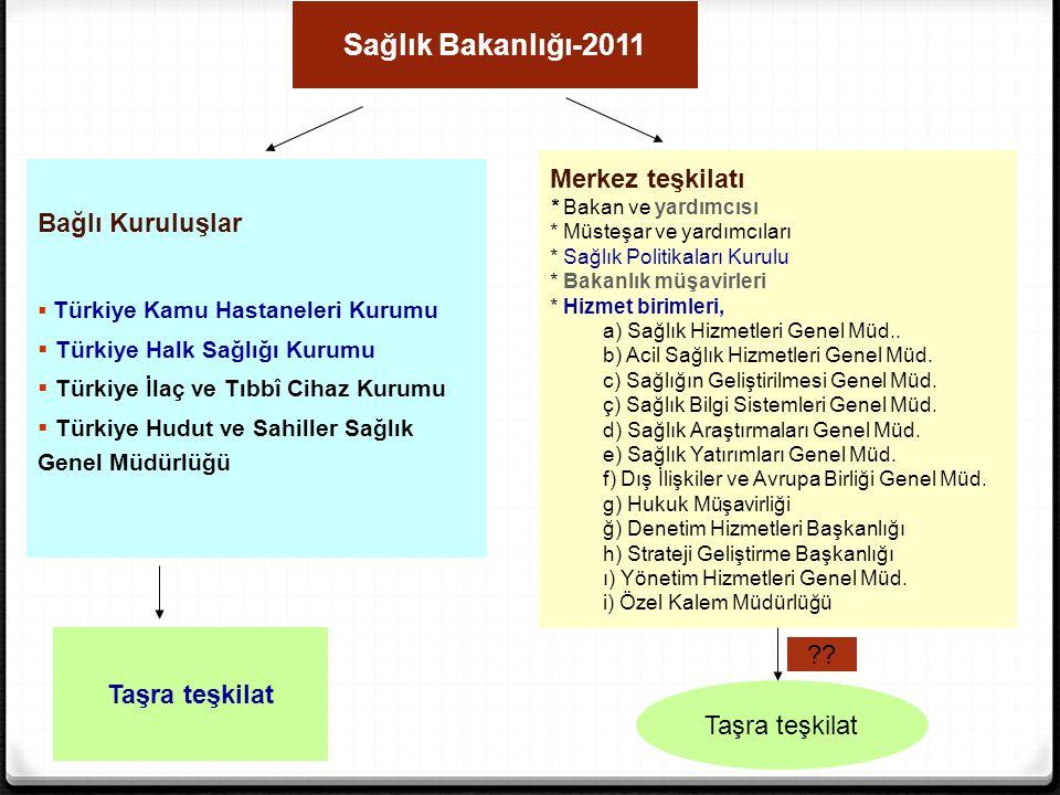 Sağlık Bakanlığı-2011 Merkez teşkilatı Bağlı Kuruluşlar