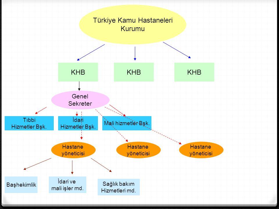 Türkiye Kamu Hastaneleri
