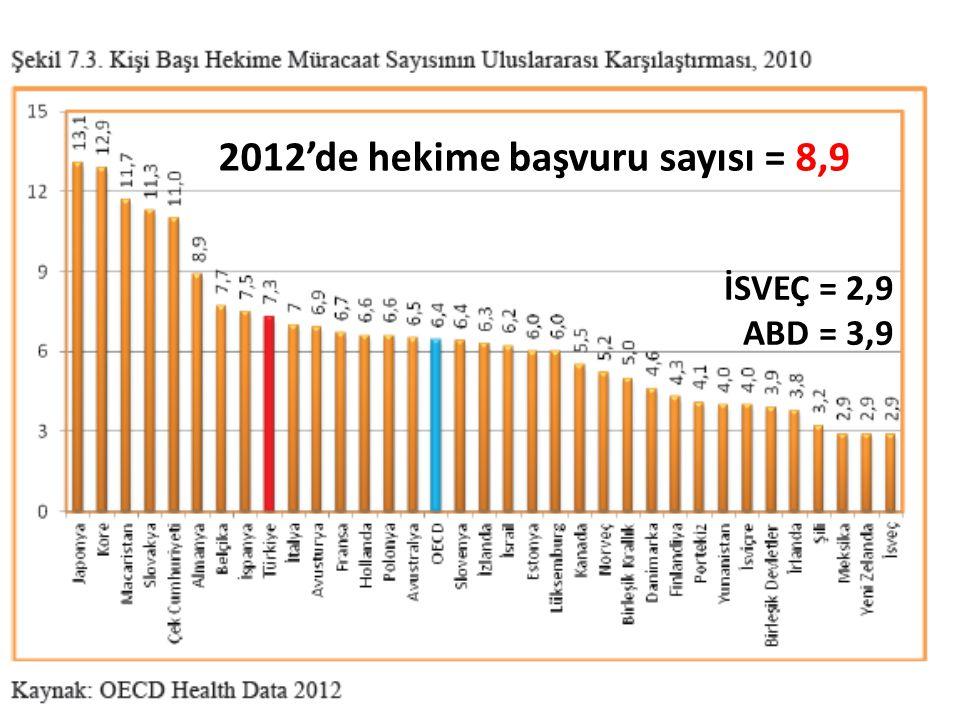 2012'de hekime başvuru sayısı = 8,9