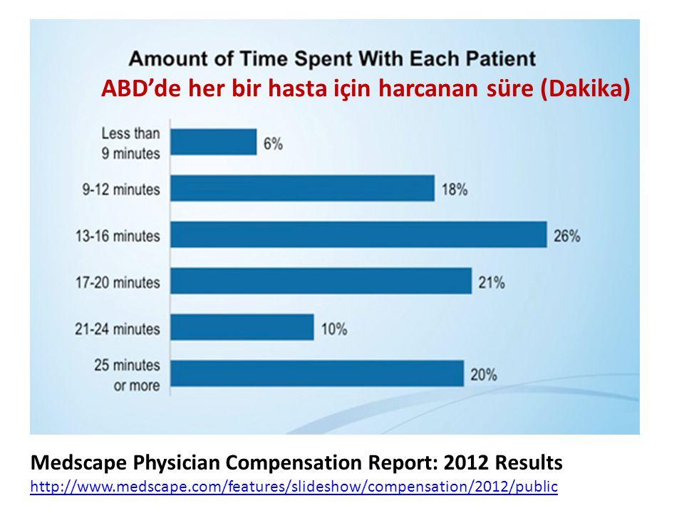ABD'de her bir hasta için harcanan süre (Dakika)