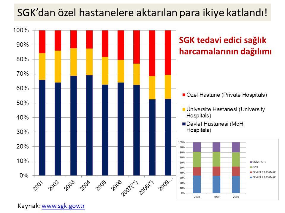 SGK'dan özel hastanelere aktarılan para ikiye katlandı!