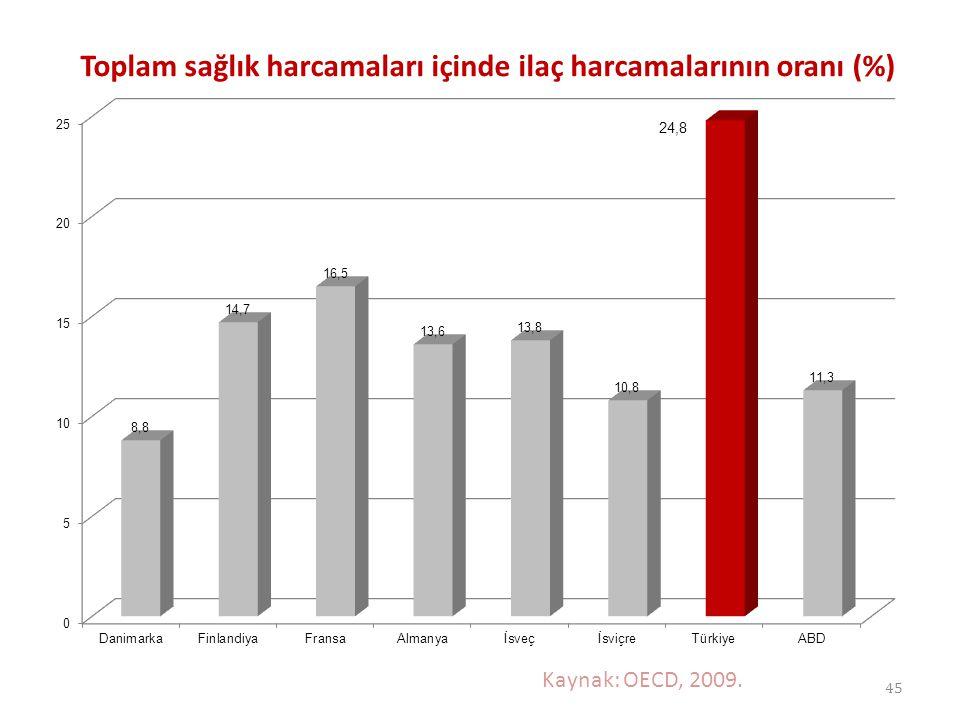 Toplam sağlık harcamaları içinde ilaç harcamalarının oranı (%)