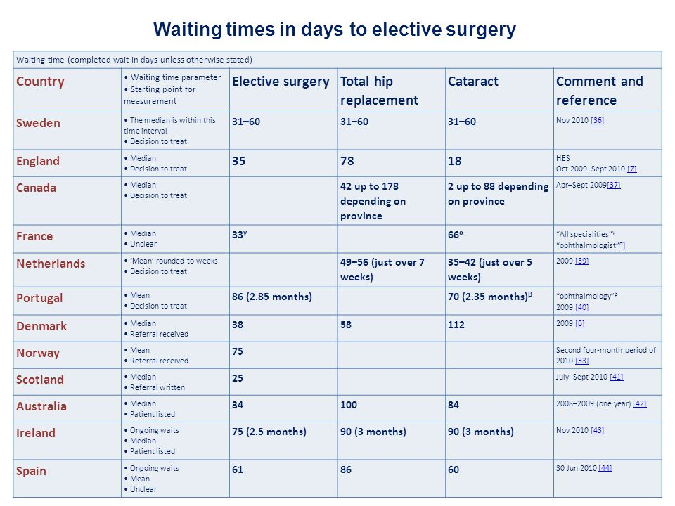 Waiting times in days to elective surgery