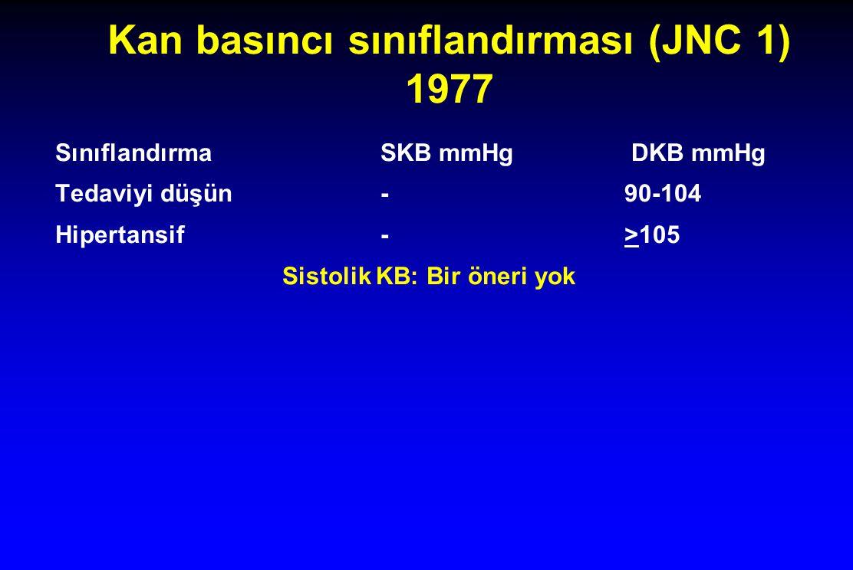 Kan basıncı sınıflandırması (JNC 1) 1977