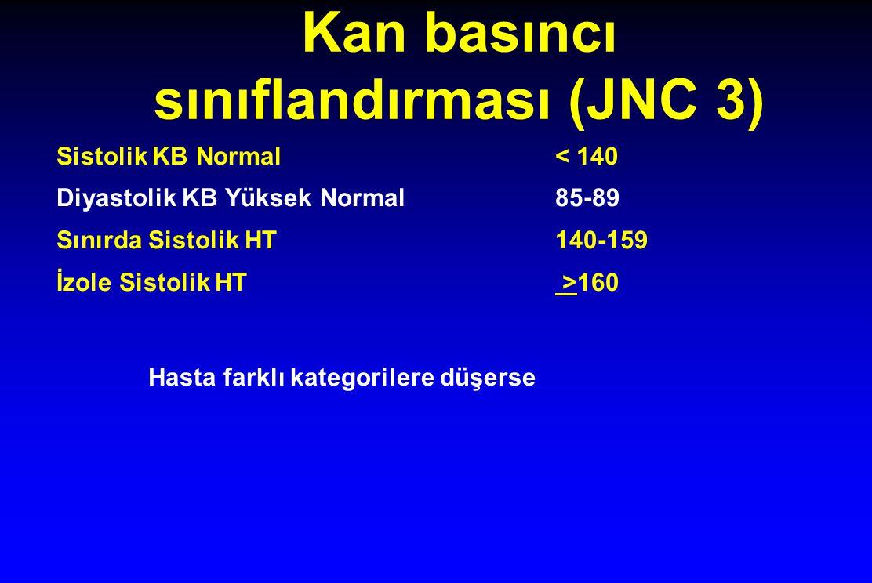 Kan basıncı sınıflandırması (JNC 3)