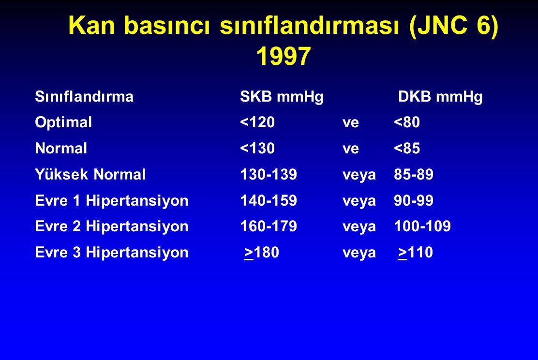 Kan basıncı sınıflandırması (JNC 6) 1997