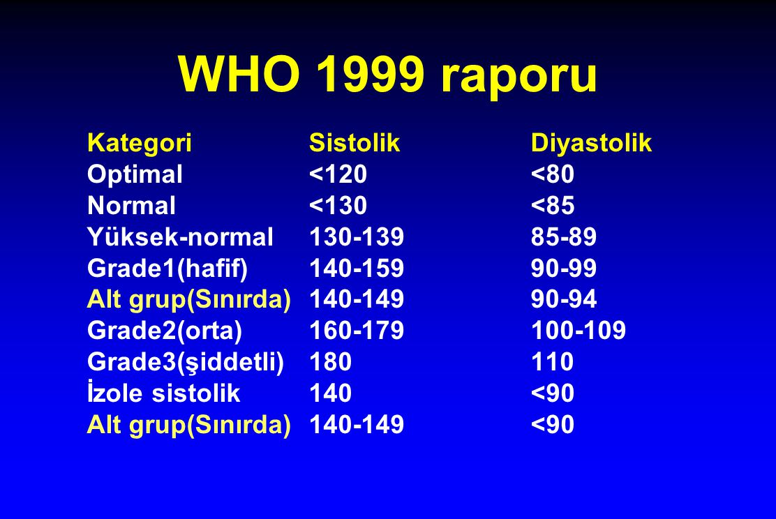 WHO 1999 raporu Kategori Sistolik Diyastolik Optimal <120 <80