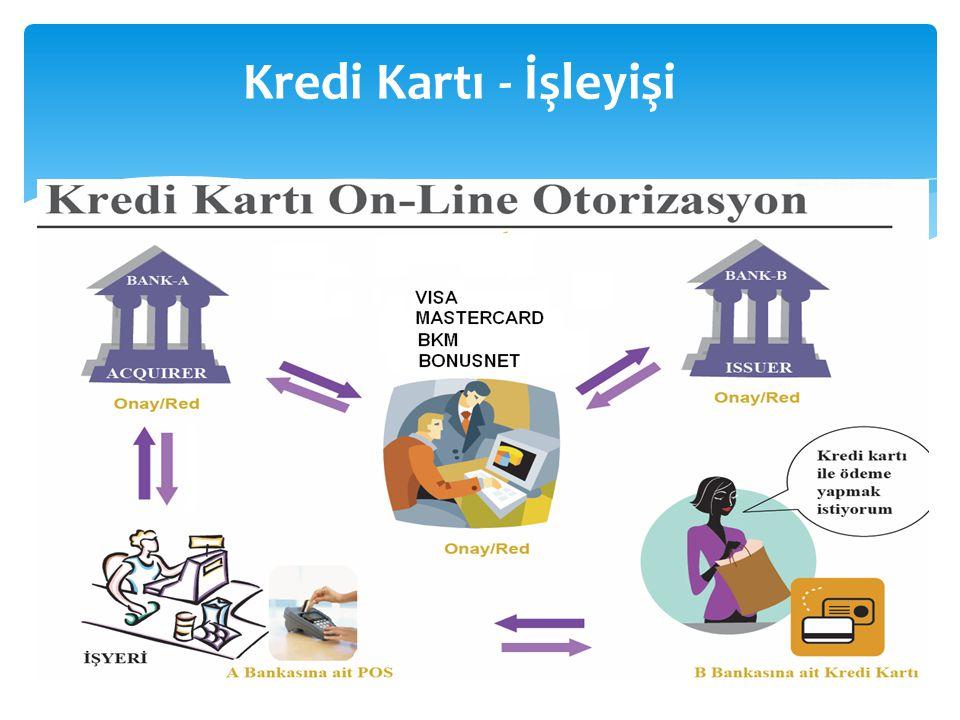 Kredi Kartı - İşleyişi