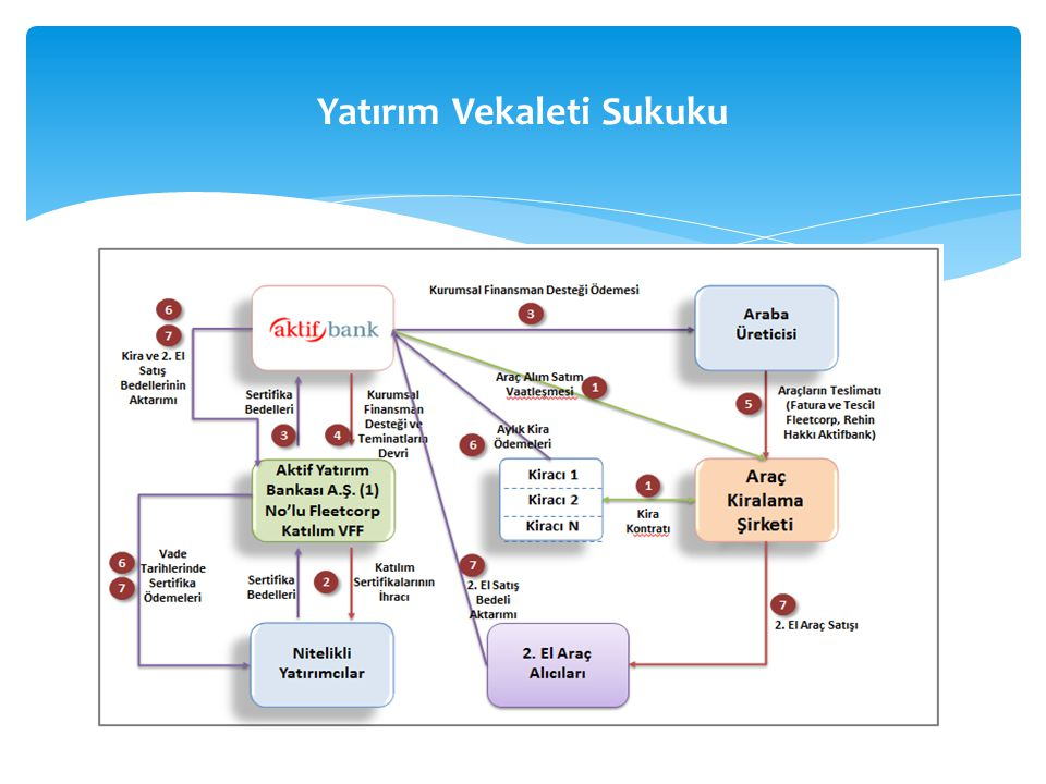 Yatırım Vekaleti Sukuku