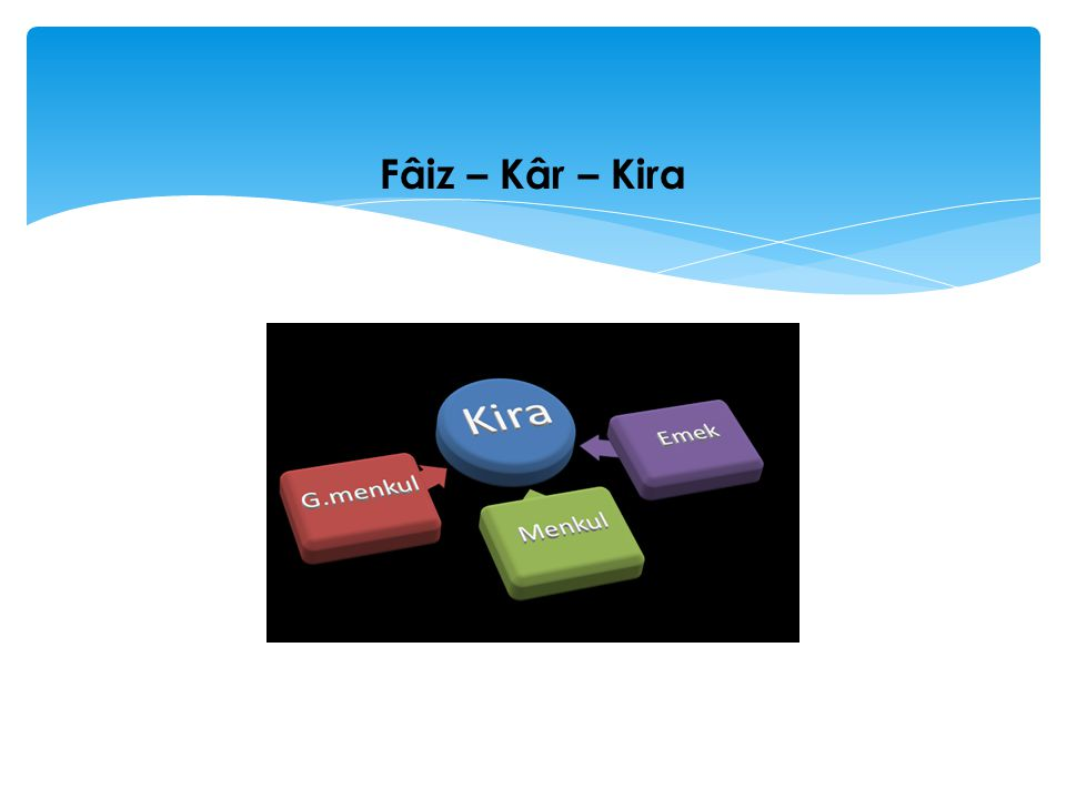 Fâiz – Kâr – Kira