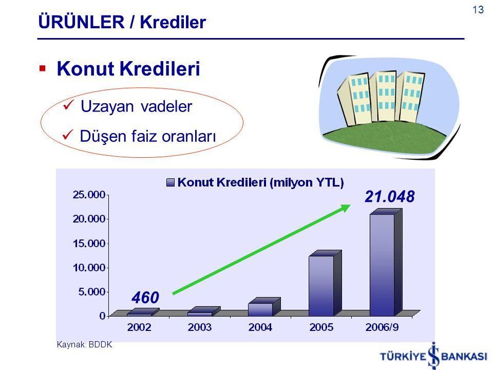 Konut Kredileri ÜRÜNLER / Krediler Uzayan vadeler Düşen faiz oranları