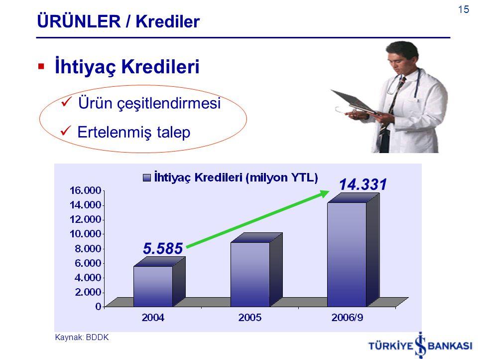 İhtiyaç Kredileri ÜRÜNLER / Krediler Ürün çeşitlendirmesi