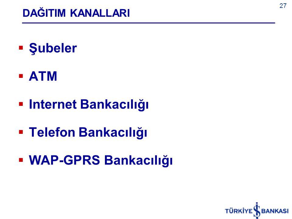 Şubeler ATM Internet Bankacılığı Telefon Bankacılığı
