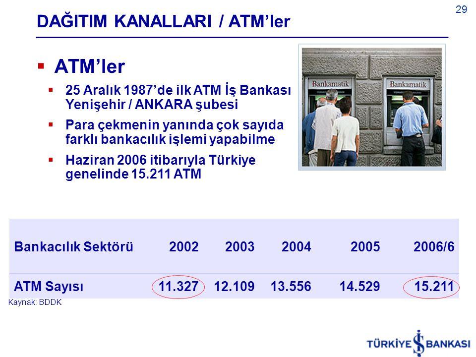 DAĞITIM KANALLARI / ATM'ler