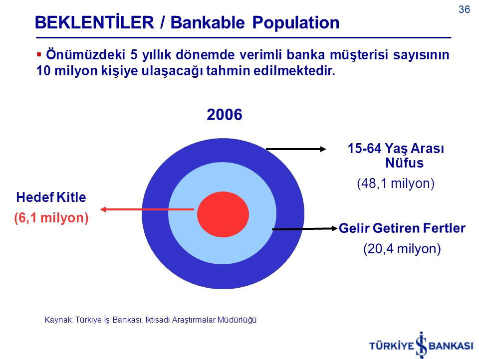 BEKLENTİLER / Bankable Population