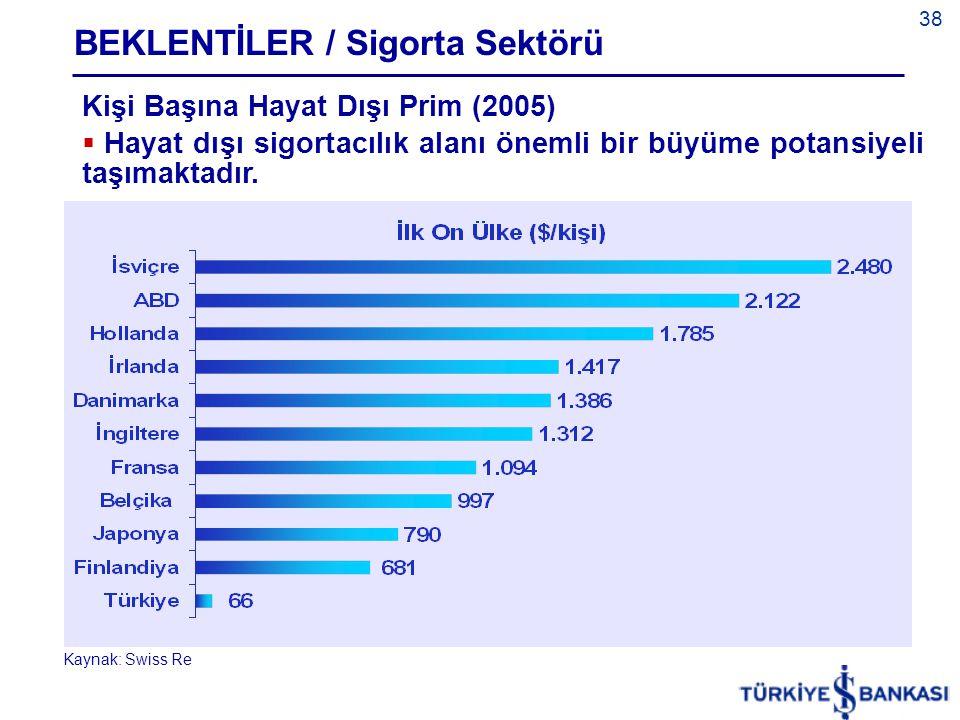 BEKLENTİLER / Sigorta Sektörü