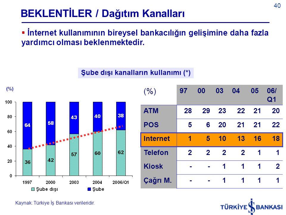 BEKLENTİLER / Dağıtım Kanalları