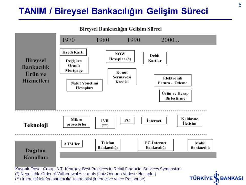 TANIM / Bireysel Bankacılığın Gelişim Süreci