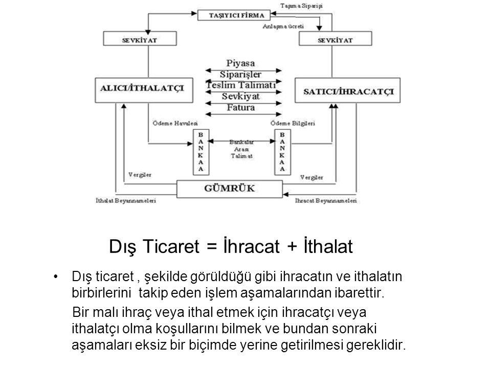 Dış Ticaret = İhracat + İthalat