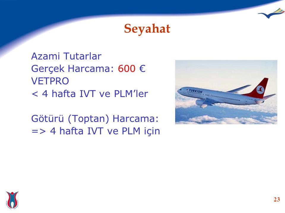 Seyahat Azami Tutarlar Gerçek Harcama: 600 € VETPRO