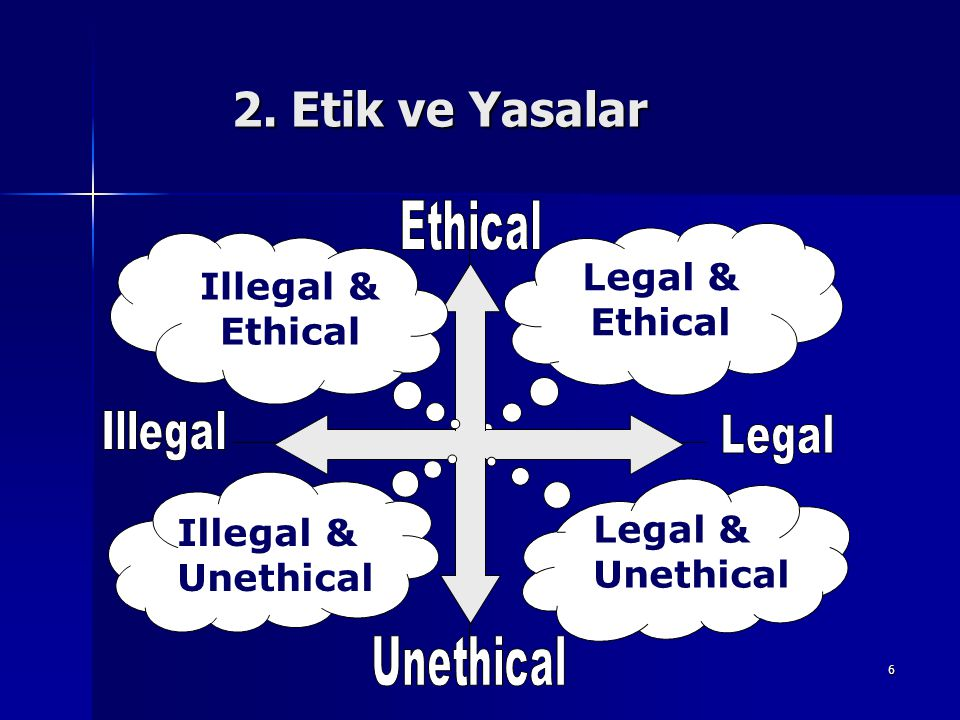 2. Etik ve Yasalar Legal & Ethical Illegal & Ethical Legal & Unethical
