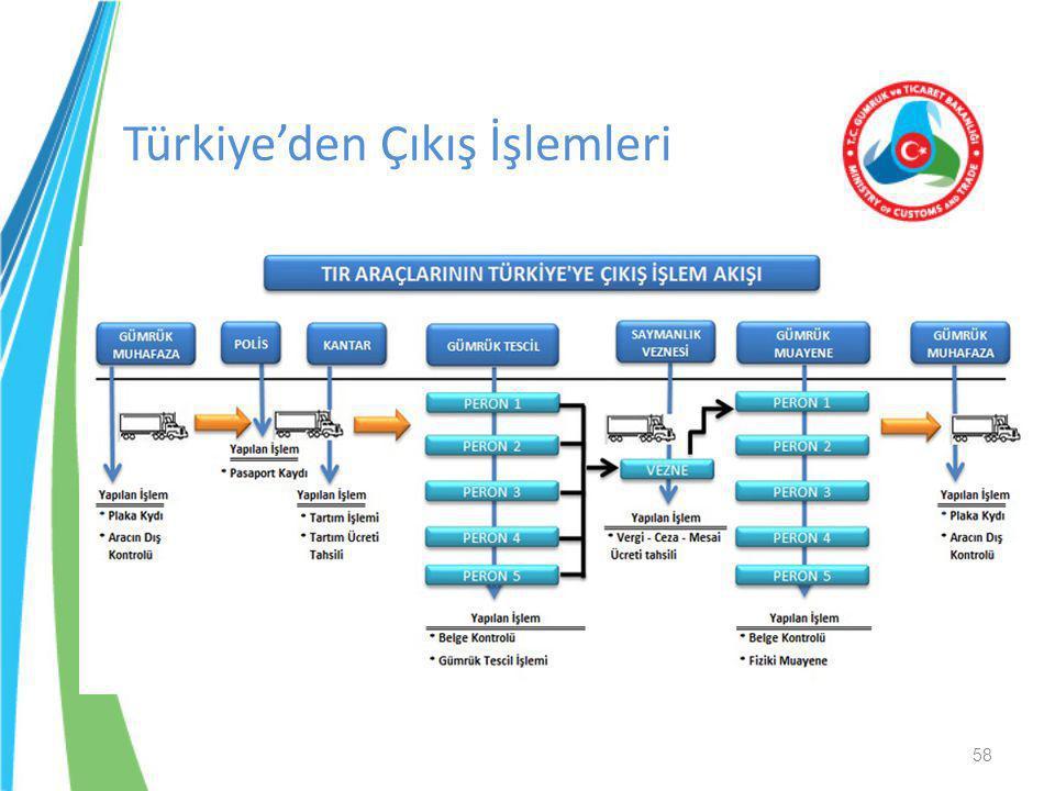 Türkiye'den Çıkış İşlemleri