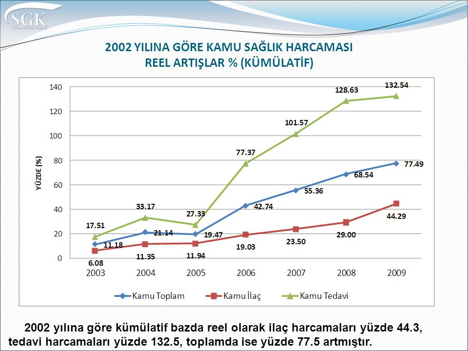 2002 YILINA GÖRE KAMU SAĞLIK HARCAMASI REEL ARTIŞLAR % (KÜMÜLATİF)