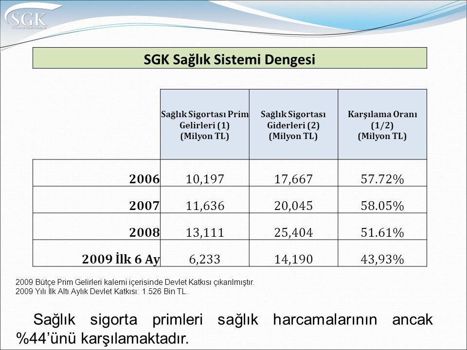 SGK Sağlık Sistemi Dengesi