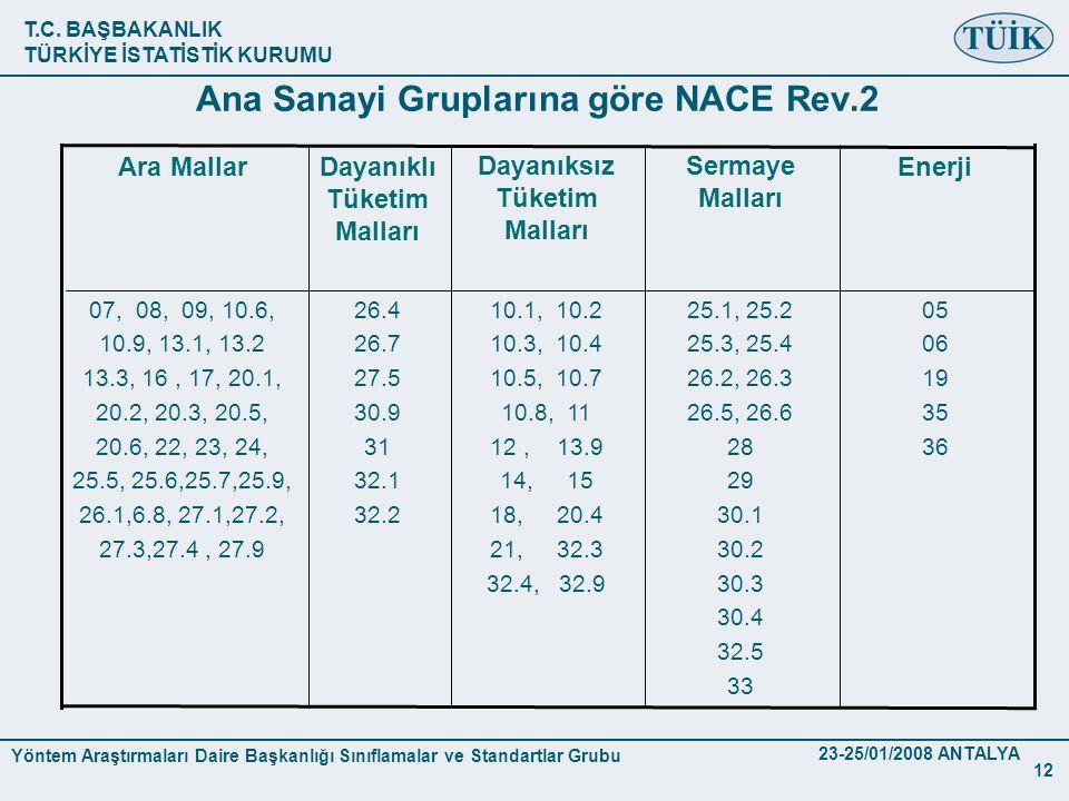 Ana Sanayi Gruplarına göre NACE Rev.2
