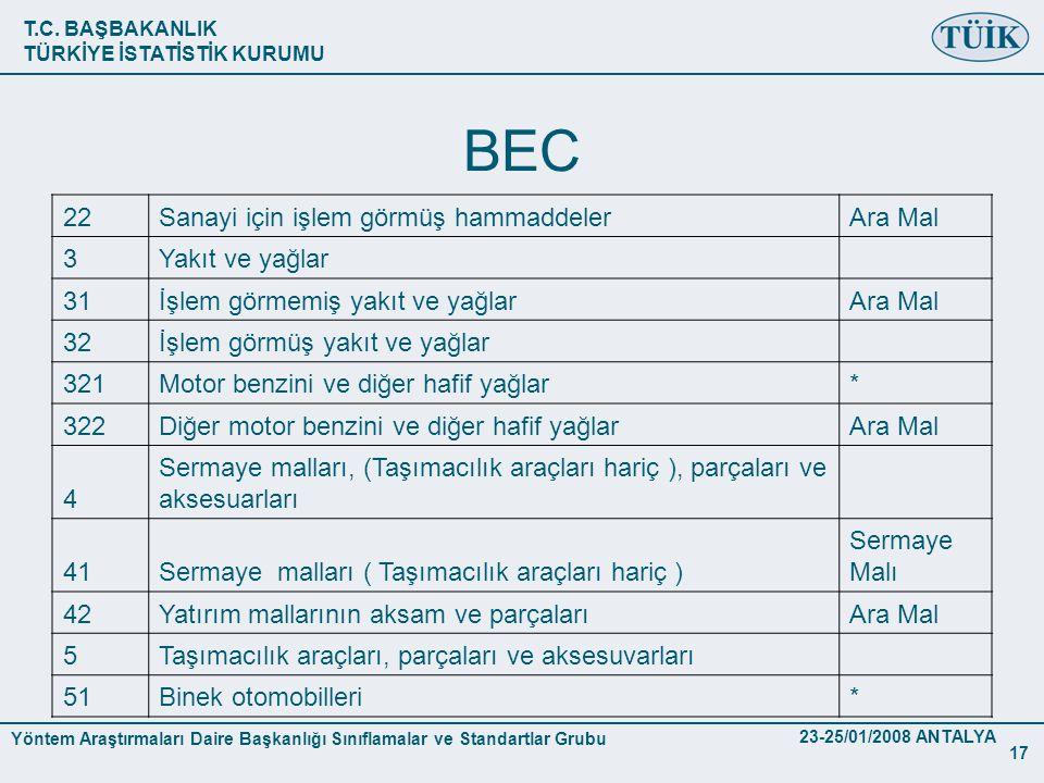 BEC 22 Sanayi için işlem görmüş hammaddeler Ara Mal 3 Yakıt ve yağlar