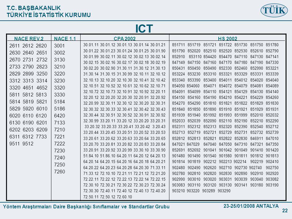 ICT NACE REV.2. 2611 2612 2620. 2630 2640 2651. 2670 2731 2732. 2733 2790 2823. 2829 2899 3250.