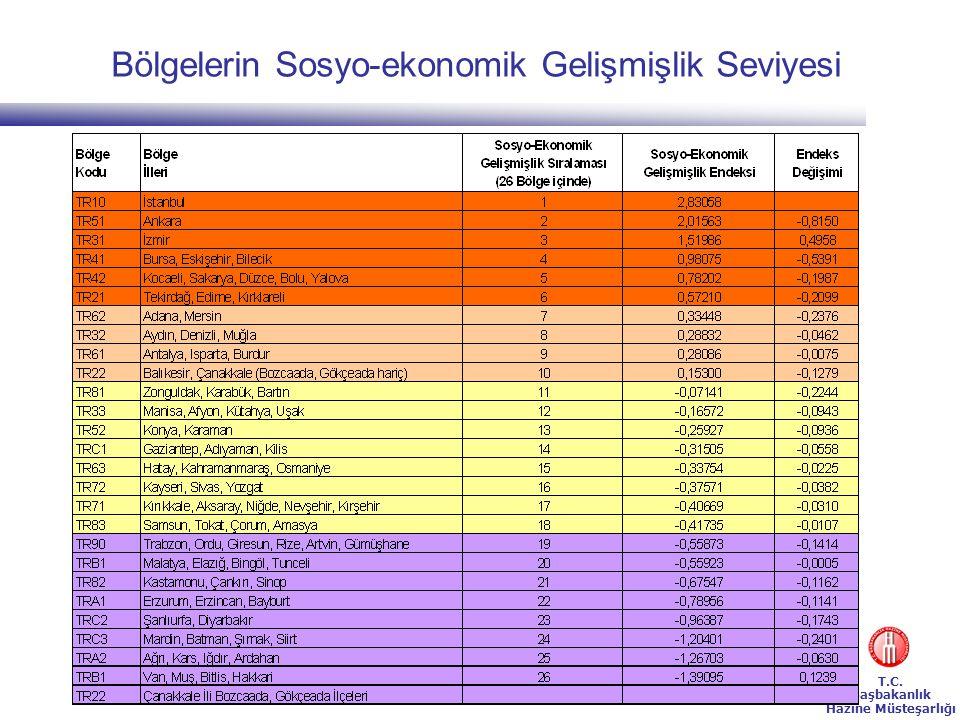 Bölgelerin Sosyo-ekonomik Gelişmişlik Seviyesi