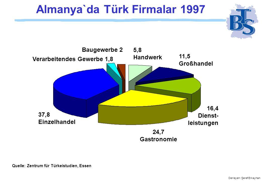 Almanya`da Türk Firmalar 1997