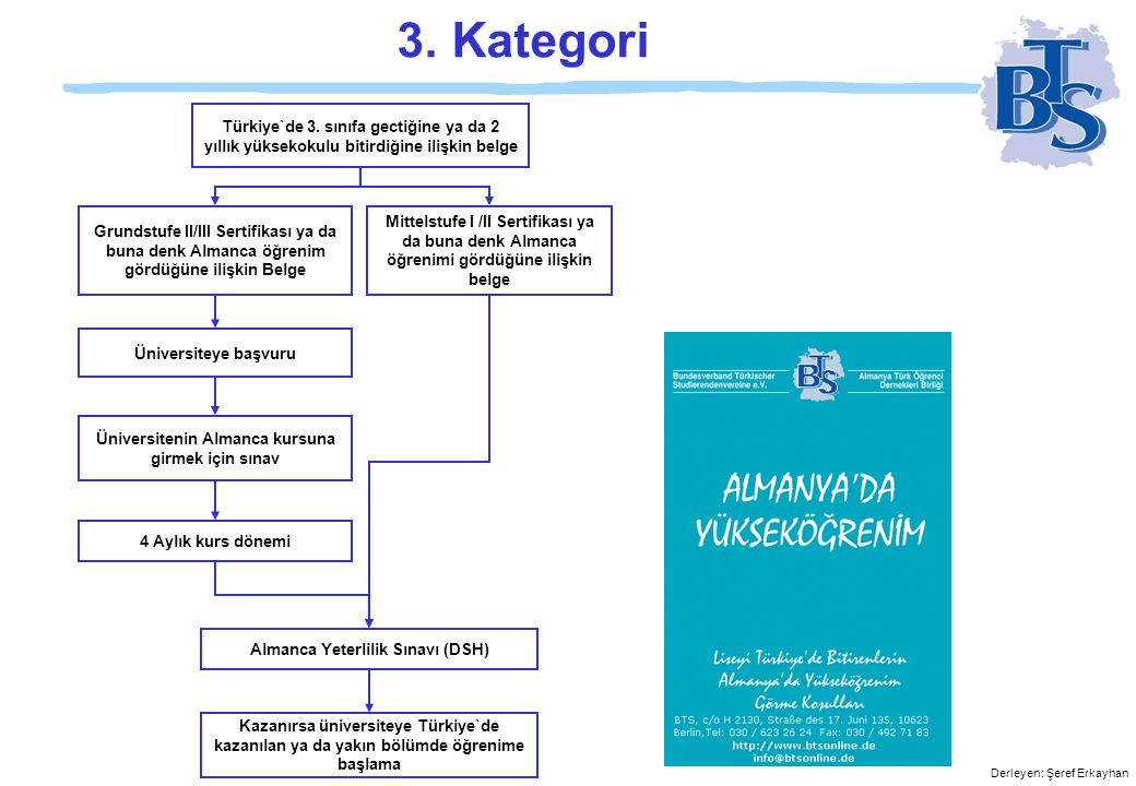 3. Kategori Türkiye`de 3. sınıfa gectiğine ya da 2 yıllık yüksekokulu bitirdiğine ilişkin belge.