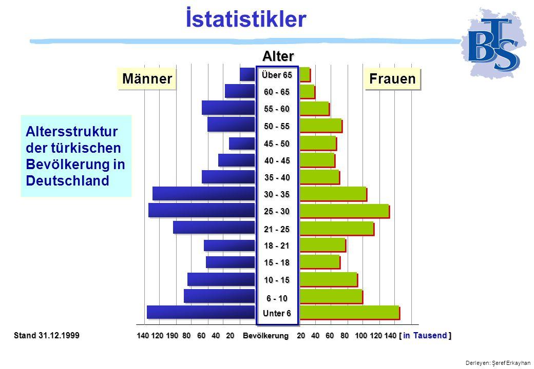İstatistikler Alter Männer Frauen